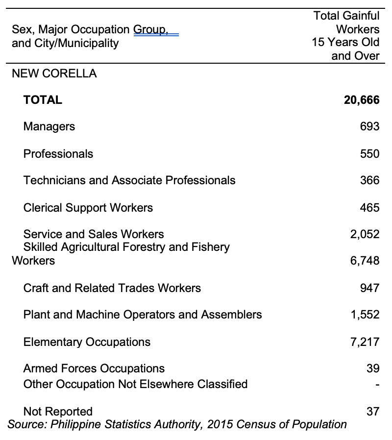 Total Gainful Workers 15 years and over